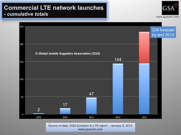 LTE-weltweit