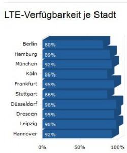 Mittlerweile gibt es eine gute LTE-Verfügbarkeit in vielen Städten (Stand: Juli 2013, Quelle: 4G.de)